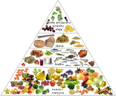 Obraz znaleziony dla: piramida zdrowia